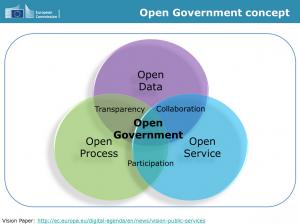 Khái niệm đúng về chính phủ mở